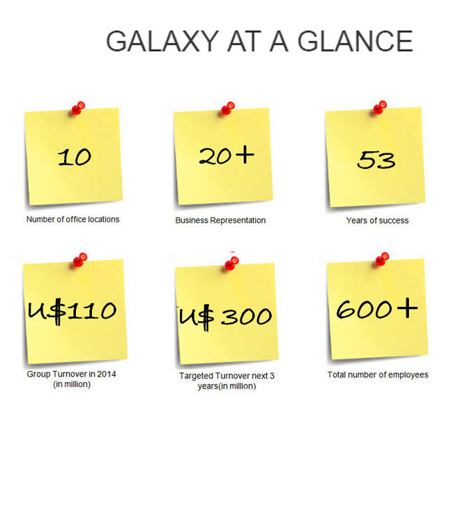 galaxy at a glance